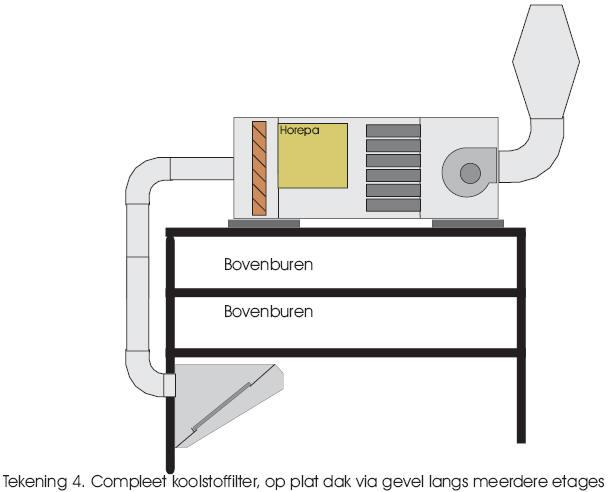 Keuken Afzuigkap Filter : KOOLSTOFFILTERS, STANKFILTERS, GEURFILTERS en ZAKKENFILTERS van Horepa